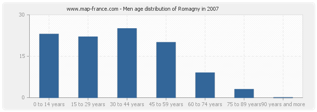 Men age distribution of Romagny in 2007