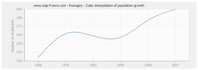 Romagny : Cubic interpolation of population growth