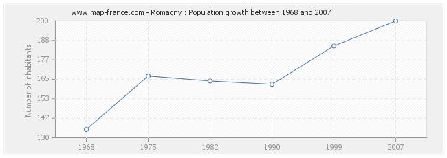 Population Romagny