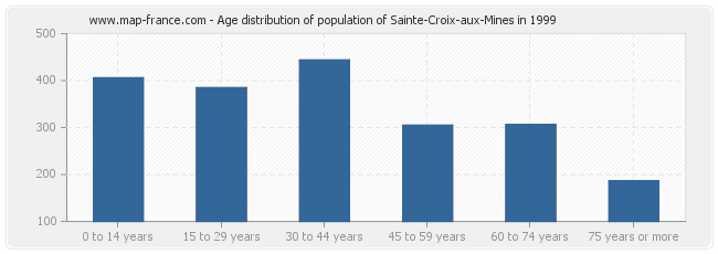 Age distribution of population of Sainte-Croix-aux-Mines in 1999