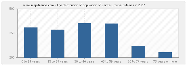 Age distribution of population of Sainte-Croix-aux-Mines in 2007