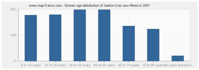 Women age distribution of Sainte-Croix-aux-Mines in 2007
