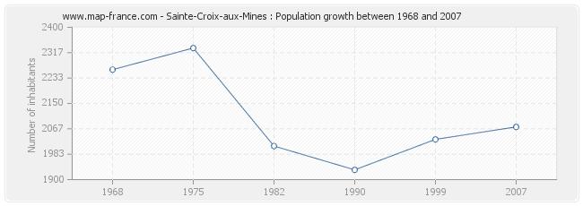 Population Sainte-Croix-aux-Mines