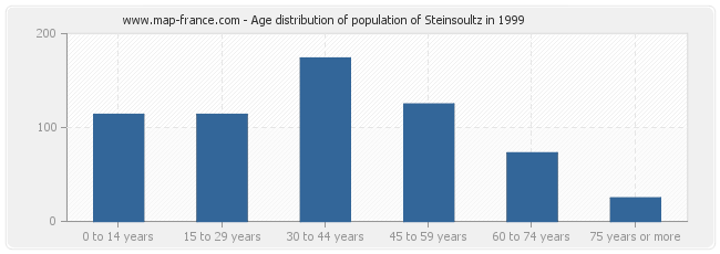 Age distribution of population of Steinsoultz in 1999