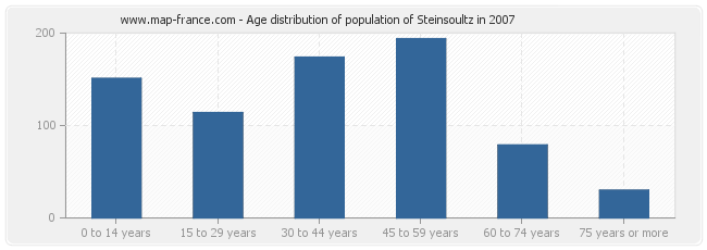 Age distribution of population of Steinsoultz in 2007