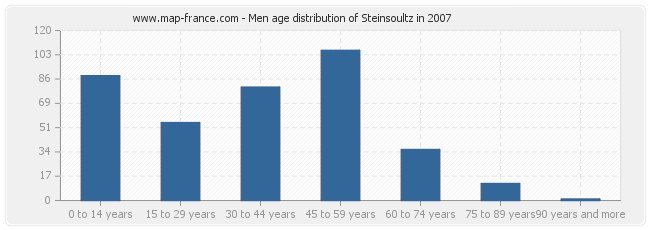 Men age distribution of Steinsoultz in 2007