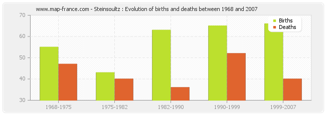 Steinsoultz : Evolution of births and deaths between 1968 and 2007