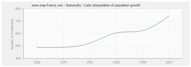 Steinsoultz : Cubic interpolation of population growth