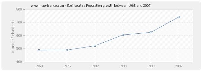 Population Steinsoultz