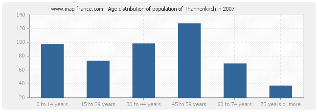 Age distribution of population of Thannenkirch in 2007