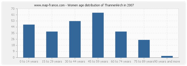 Women age distribution of Thannenkirch in 2007