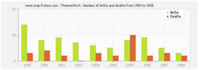 Thannenkirch : Number of births and deaths from 1999 to 2008