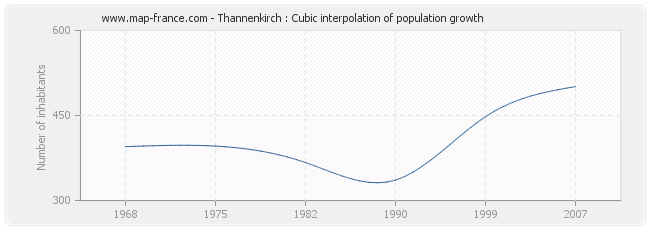 Thannenkirch : Cubic interpolation of population growth