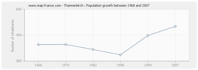 Population Thannenkirch