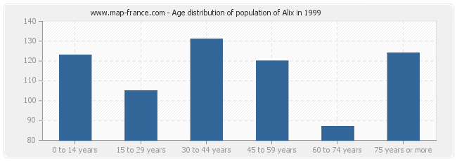 Age distribution of population of Alix in 1999
