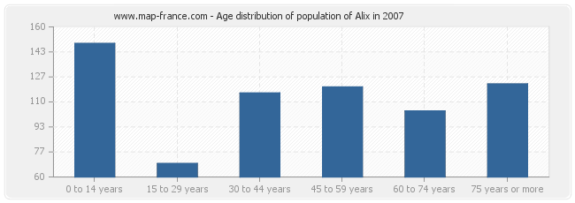 Age distribution of population of Alix in 2007
