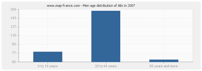 Men age distribution of Alix in 2007