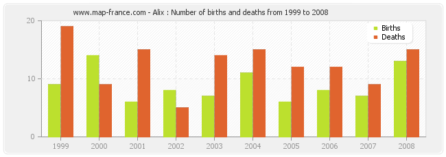 Alix : Number of births and deaths from 1999 to 2008