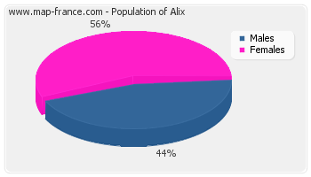 Sex distribution of population of Alix in 2007