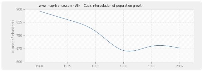 Alix : Cubic interpolation of population growth