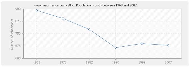 Population Alix