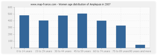 Women age distribution of Amplepuis in 2007