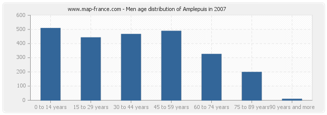 Men age distribution of Amplepuis in 2007