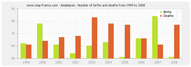 Amplepuis : Number of births and deaths from 1999 to 2008