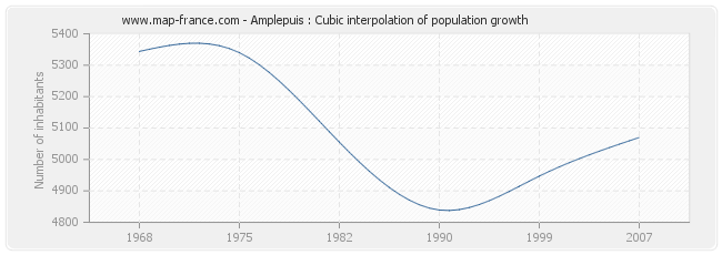 Amplepuis : Cubic interpolation of population growth