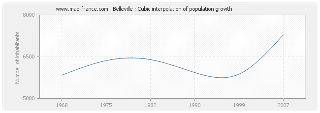 Belleville : Cubic interpolation of population growth