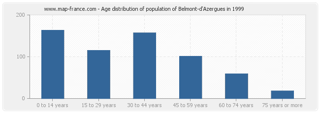 Age distribution of population of Belmont-d'Azergues in 1999