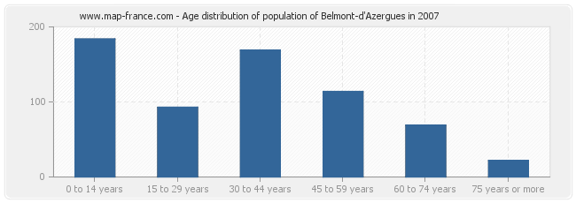 Age distribution of population of Belmont-d'Azergues in 2007