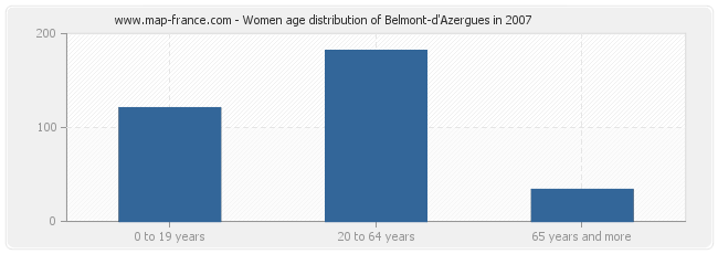 Women age distribution of Belmont-d'Azergues in 2007