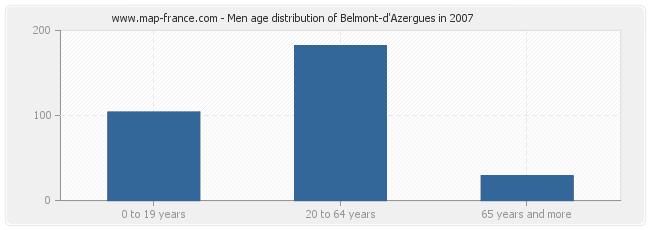 Men age distribution of Belmont-d'Azergues in 2007