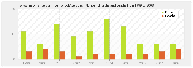 Belmont-d'Azergues : Number of births and deaths from 1999 to 2008