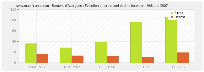Belmont-d'Azergues : Evolution of births and deaths between 1968 and 2007