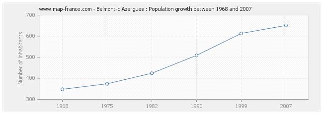 Population Belmont-d'Azergues