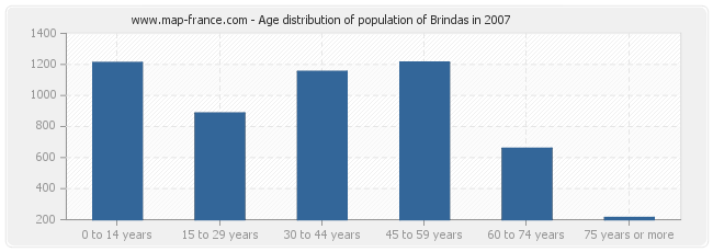 Age distribution of population of Brindas in 2007