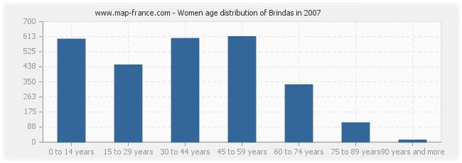 Women age distribution of Brindas in 2007
