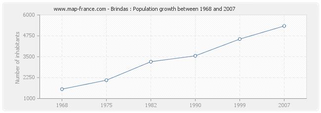 Population Brindas