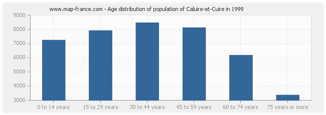 Age distribution of population of Caluire-et-Cuire in 1999