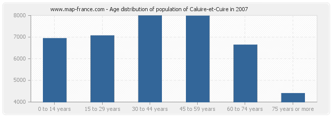 Age distribution of population of Caluire-et-Cuire in 2007