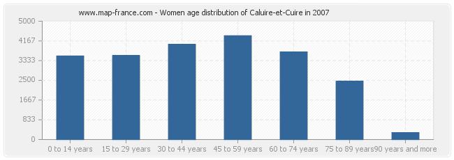 Women age distribution of Caluire-et-Cuire in 2007