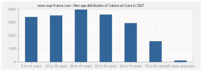 Men age distribution of Caluire-et-Cuire in 2007