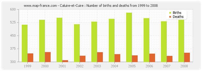 Caluire-et-Cuire : Number of births and deaths from 1999 to 2008