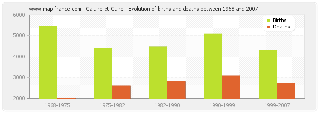 Caluire-et-Cuire : Evolution of births and deaths between 1968 and 2007