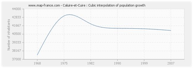 Caluire-et-Cuire : Cubic interpolation of population growth