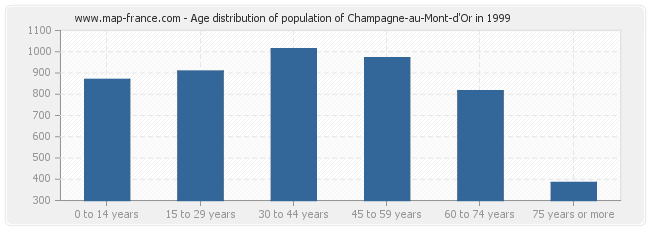 Age distribution of population of Champagne-au-Mont-d'Or in 1999