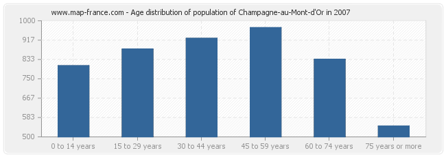 Age distribution of population of Champagne-au-Mont-d'Or in 2007