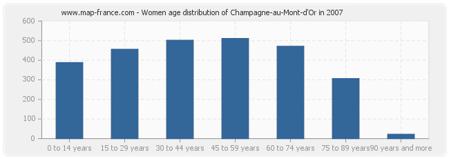 Women age distribution of Champagne-au-Mont-d'Or in 2007
